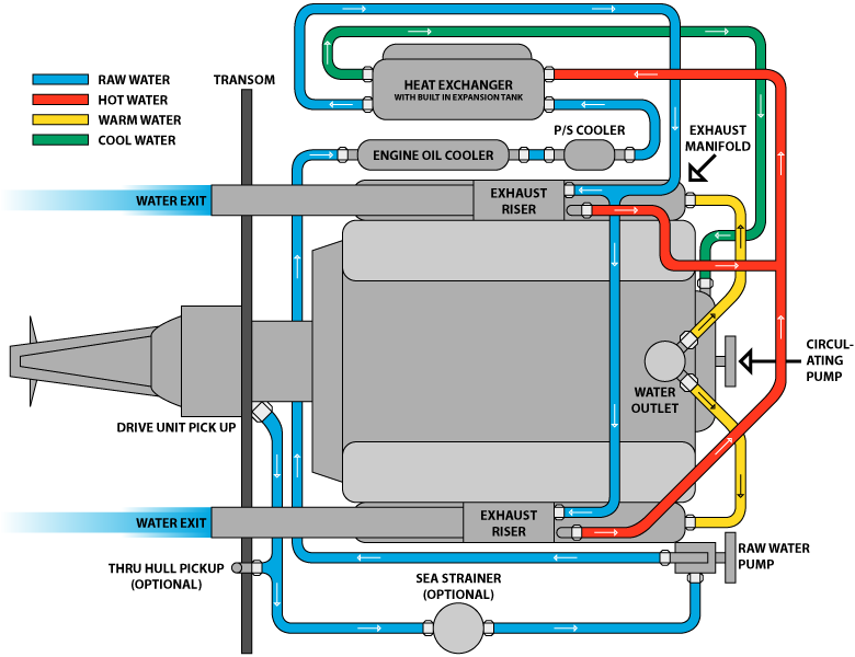 ls6 engine diagram ls7 engine diagram wiring diagram